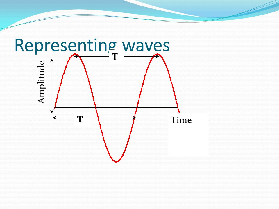 Representing waves T Amplitude T Time