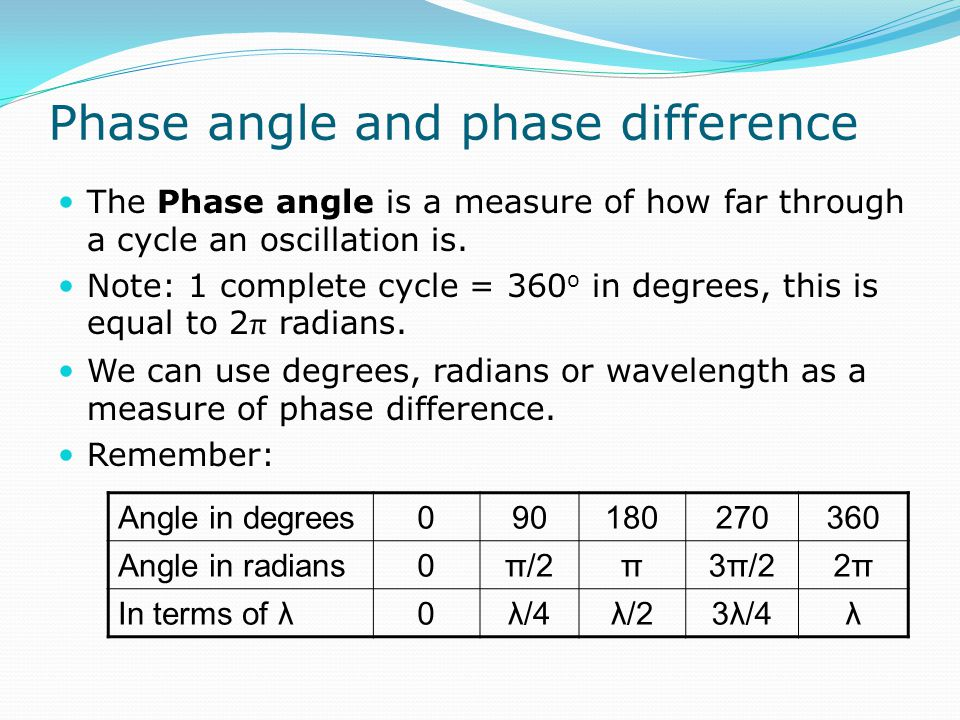 Phase angle and phase difference