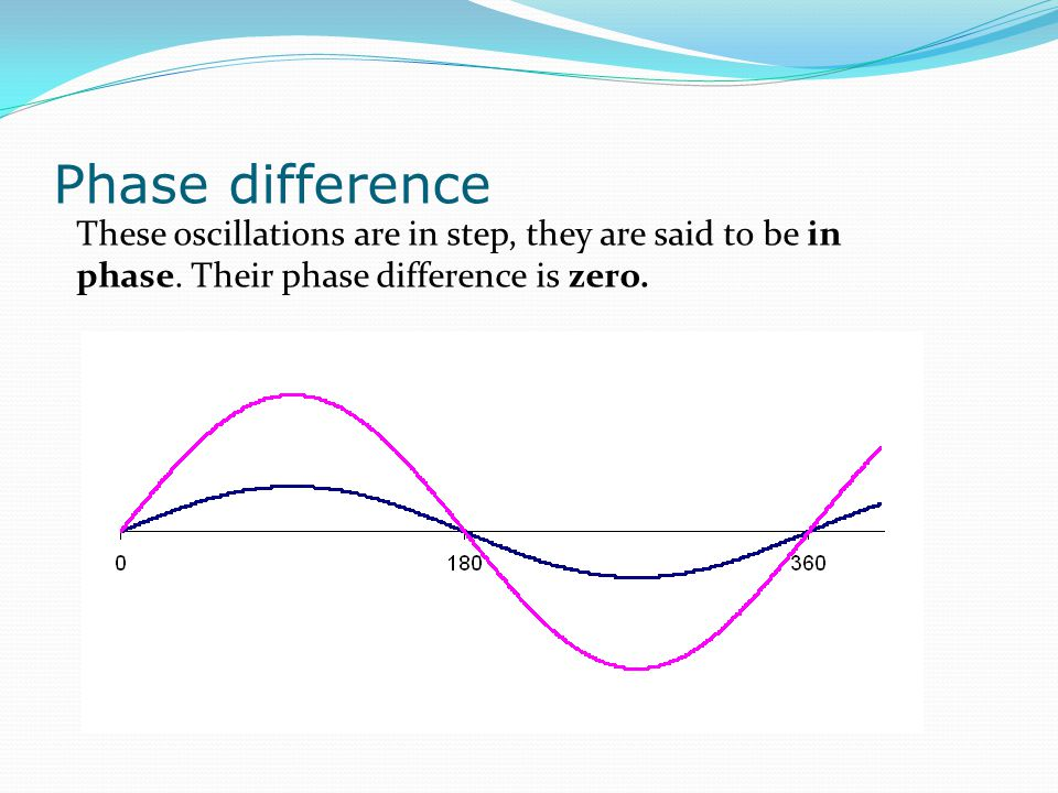 Phase difference These oscillations are in step, they are said to be in phase.