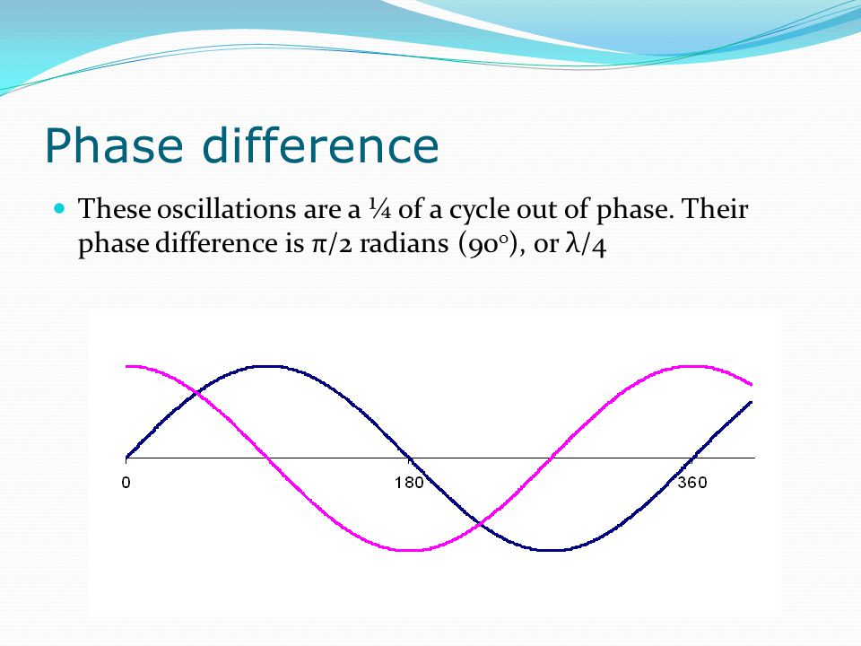 Phase difference These oscillations are a ¼ of a cycle out of phase.
