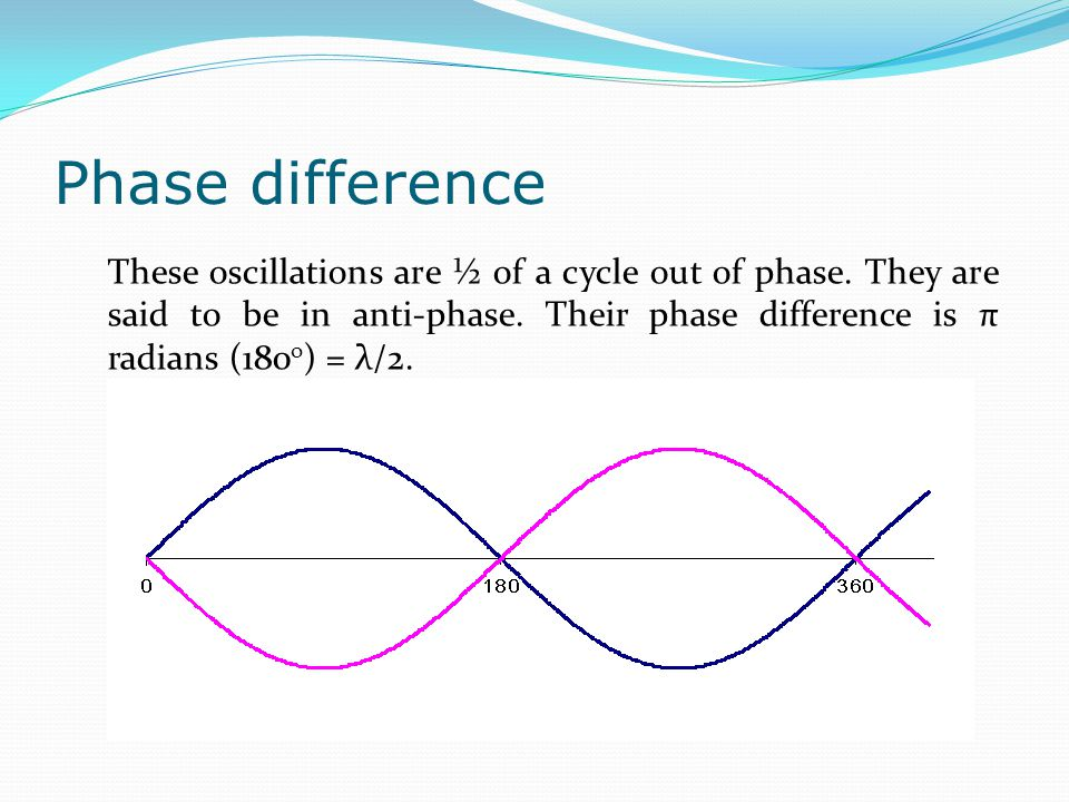 Phase difference