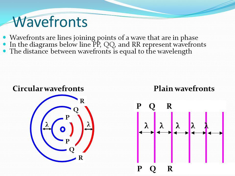 Wavefronts Circular wavefronts Plain wavefronts P Q R λ λ λ λ λ P Q R