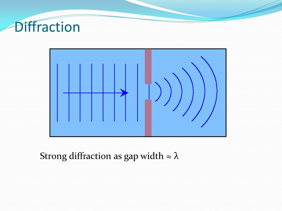 Diffraction Strong diffraction as gap width ≈ λ