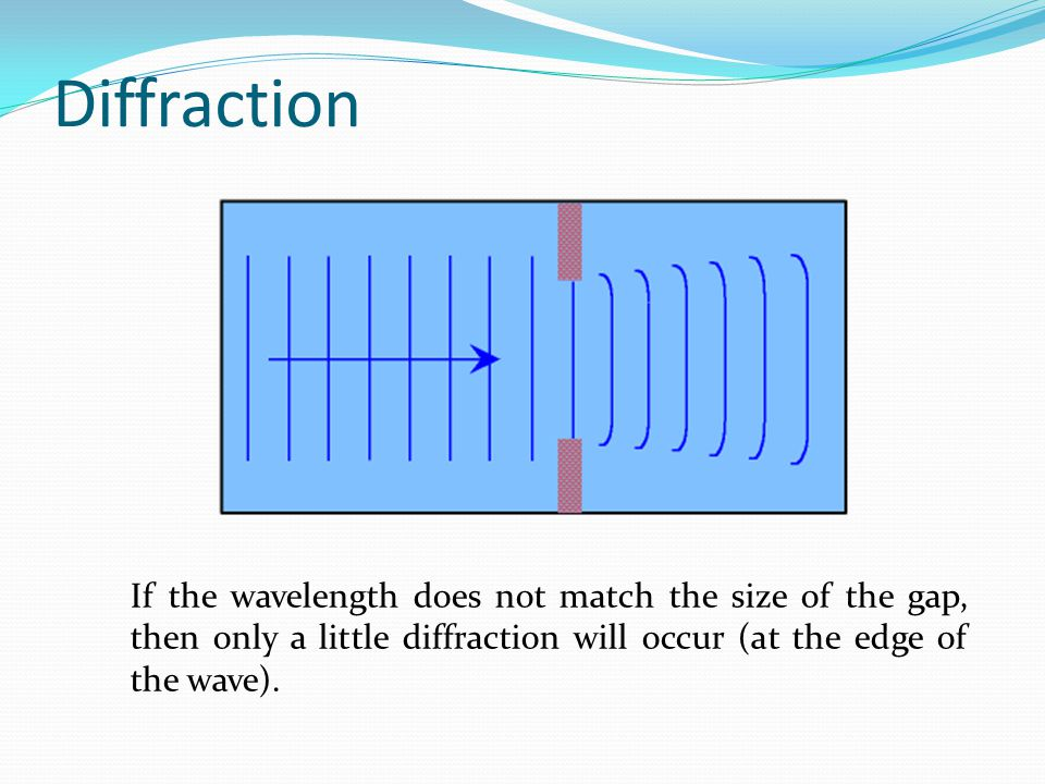 Diffraction If the wavelength does not match the size of the gap, then only a little diffraction will occur (at the edge of the wave).