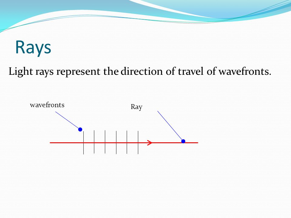 Rays Light rays represent the direction of travel of wavefronts.