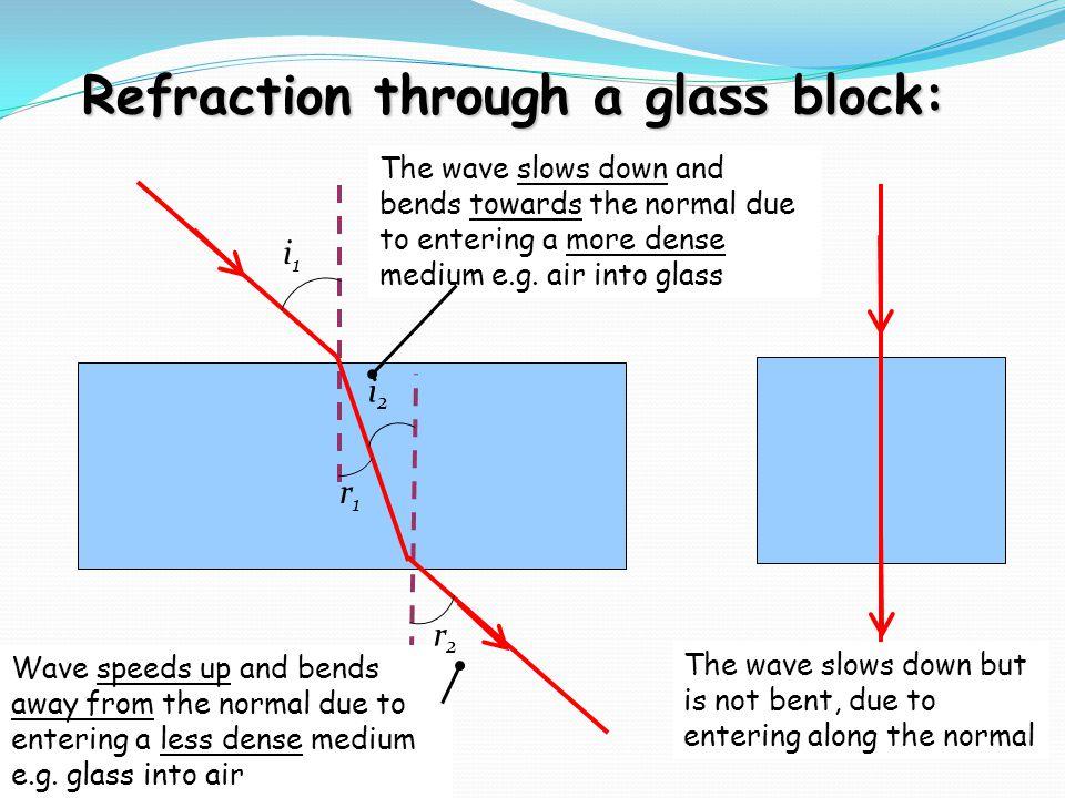 Refraction through a glass block: