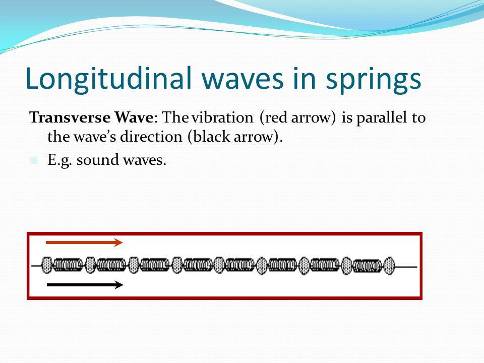 Longitudinal waves in springs