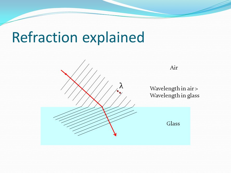 Refraction explained λ Air Wavelength in air > Wavelength in glass