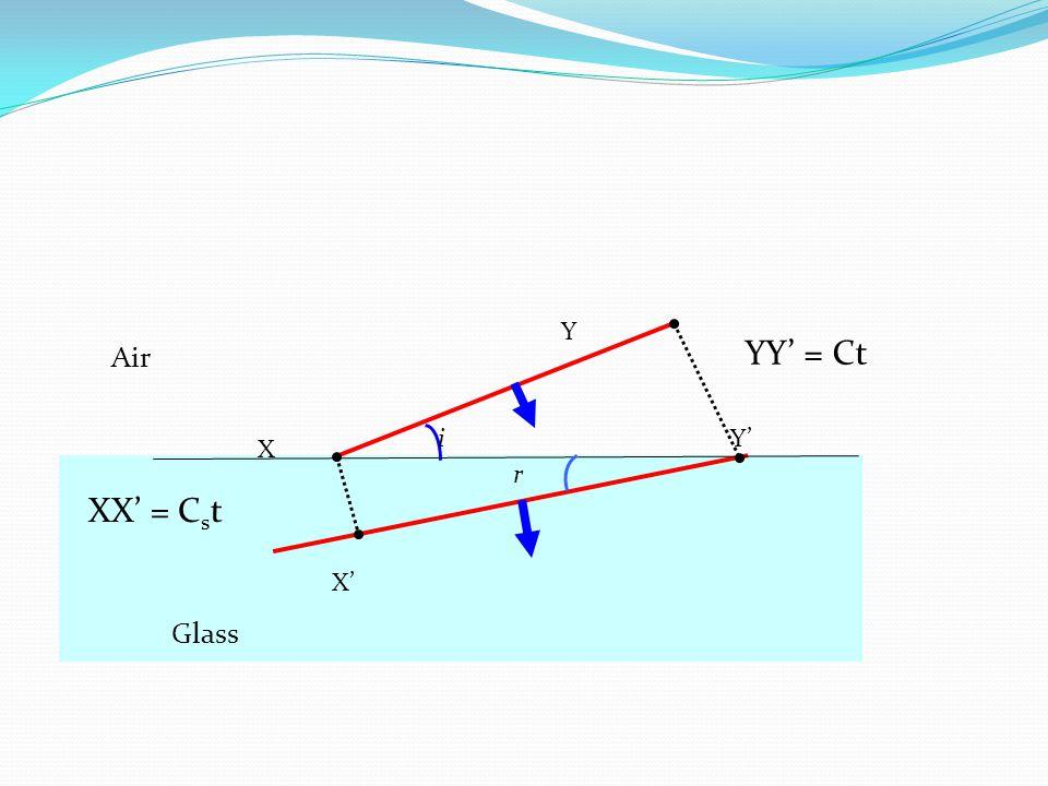 Y YY' = Ct Air i Y' X r XX' = Cst X' Glass