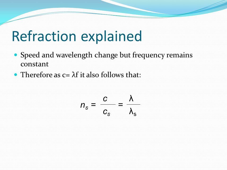 Refraction explained ns = c = λ cs λs
