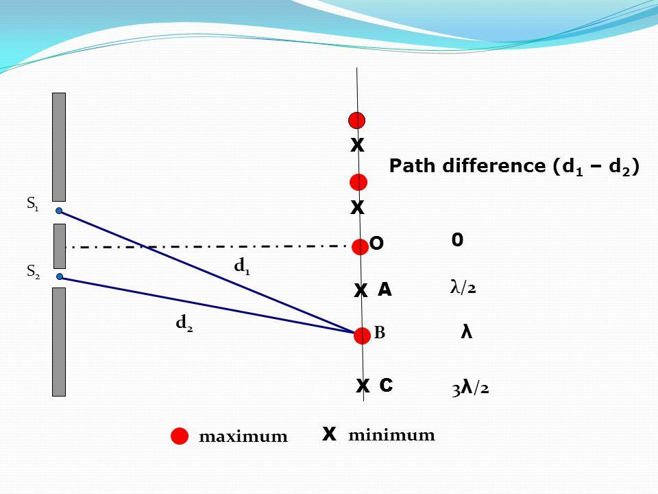 X Path difference (d1 – d2) X O d1 X A λ/2 d2 B λ X C 3λ/2 maximum
