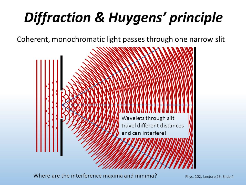 Diffraction & Huygens' principle