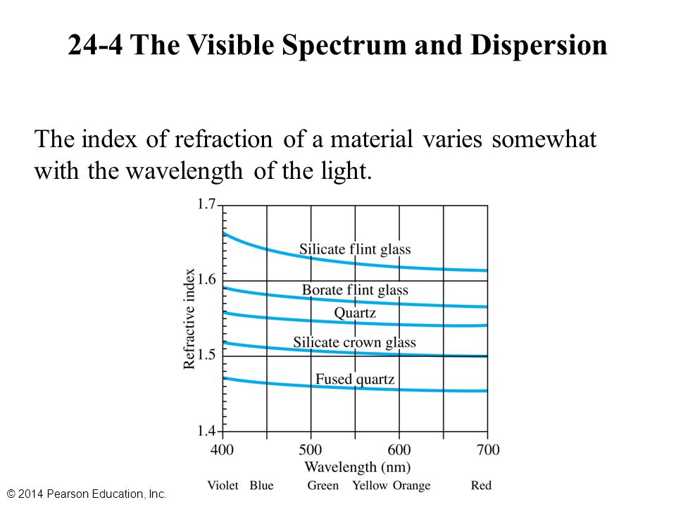24-4 The Visible Spectrum and Dispersion