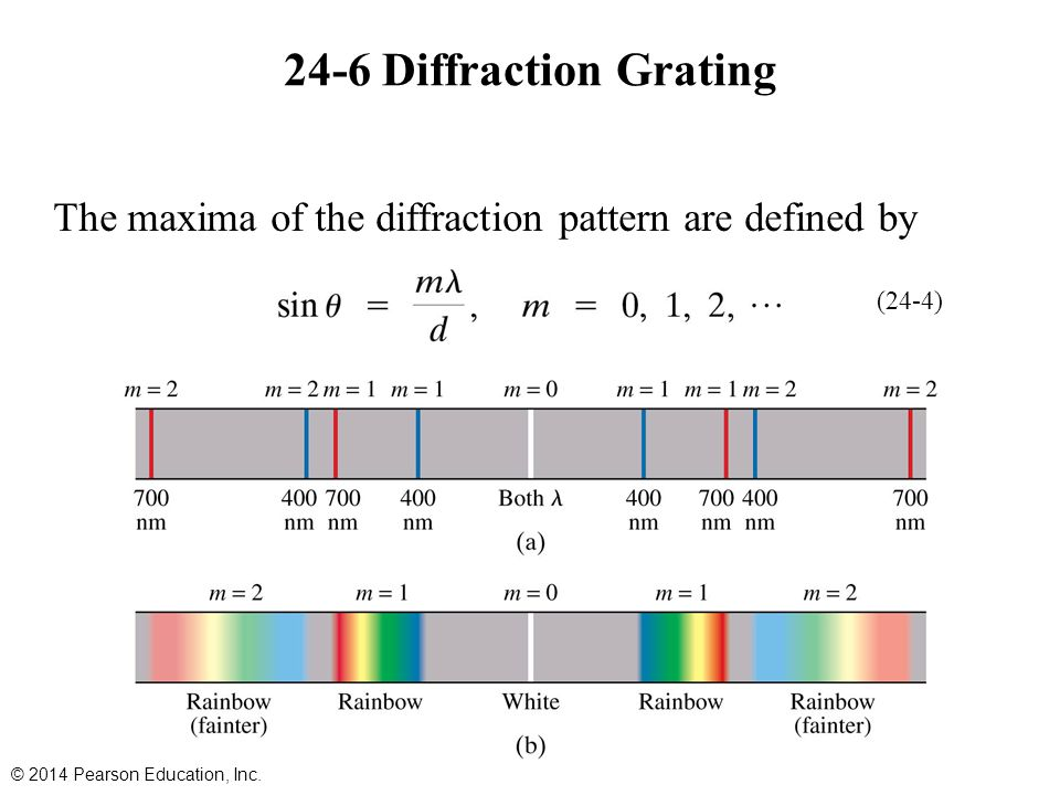 24-6 Diffraction Grating The maxima of the diffraction pattern are defined by.