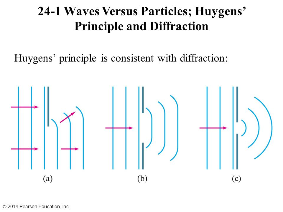 24-1 Waves Versus Particles; Huygens' Principle and Diffraction