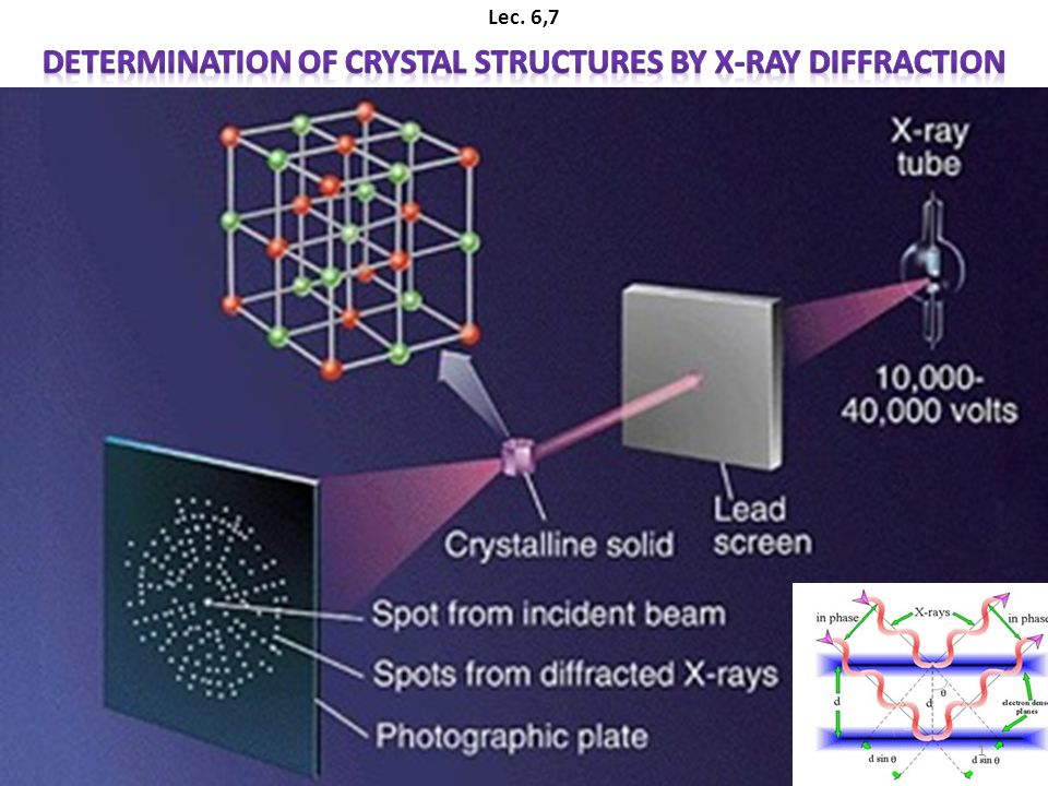 Chapter 3: crystal structures x-ray diffraction (xrd) ppt video.