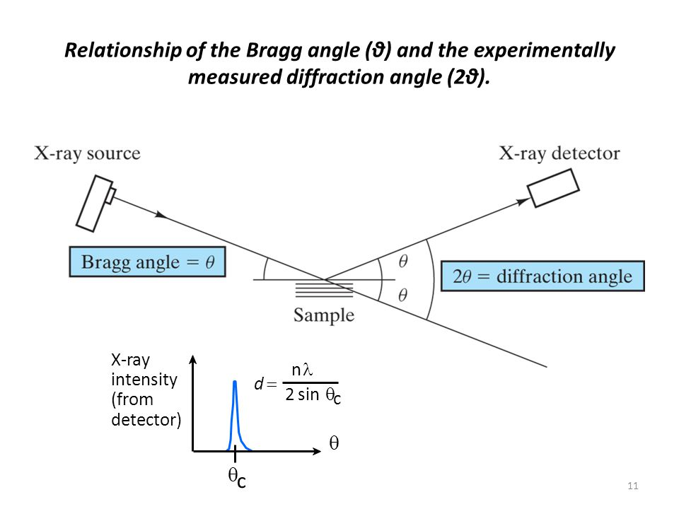 Relationship of the Bragg angle (θ) and the experimentally measured diffraction angle (2θ).