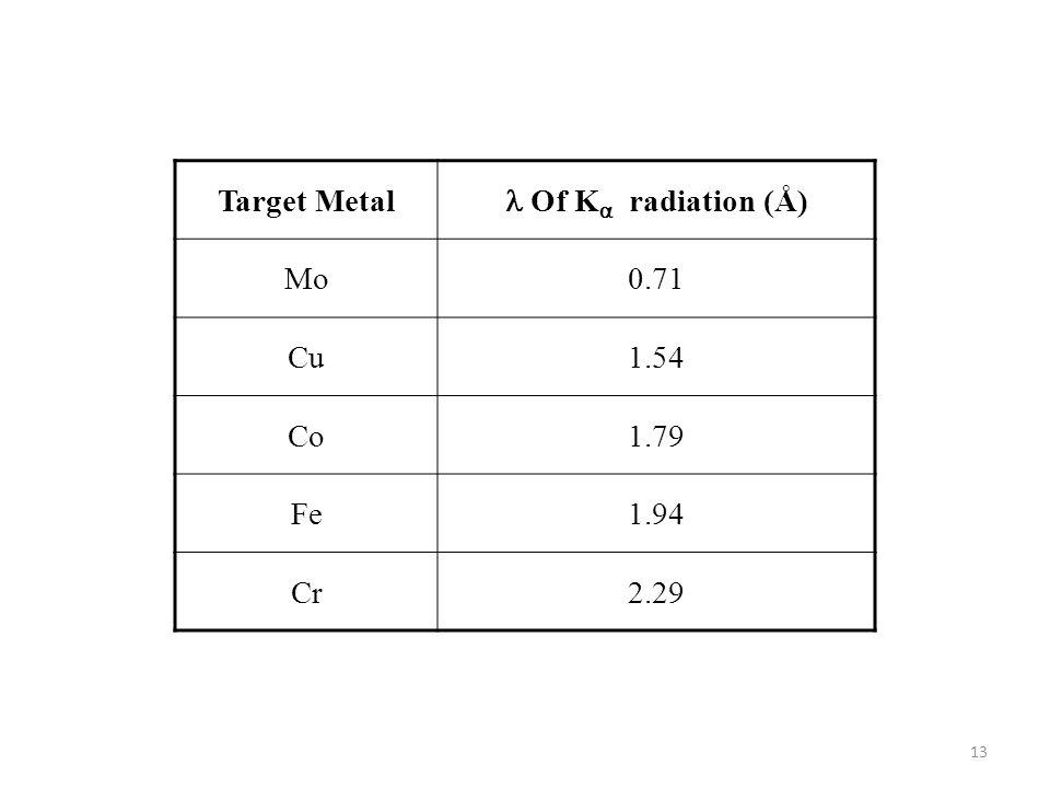 Target Metal  Of K radiation (Å) Mo 0.71 Cu 1.54 Co 1.79 Fe 1.94 Cr 2.29