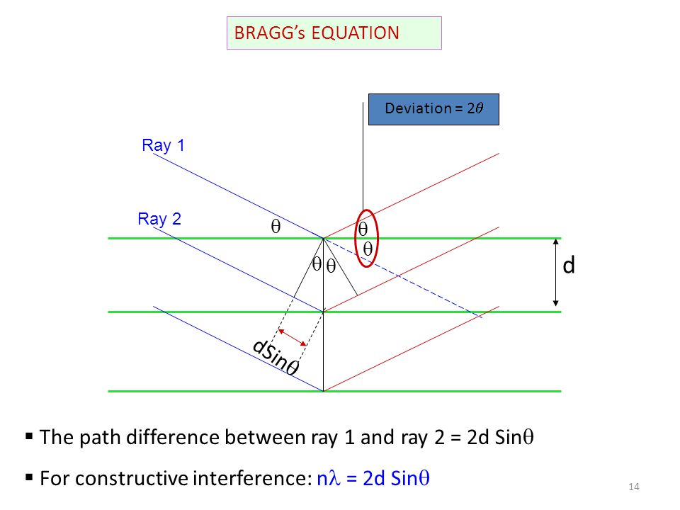d dSin The path difference between ray 1 and ray 2 = 2d Sin