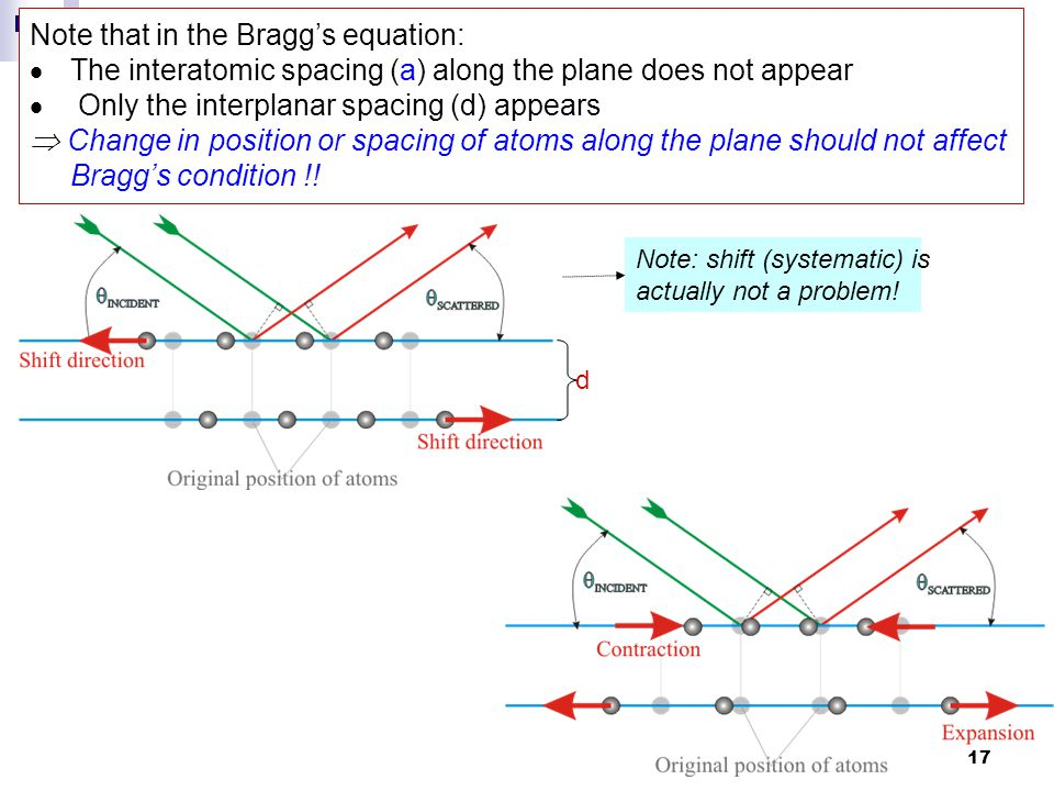 Note that in the Bragg's equation: