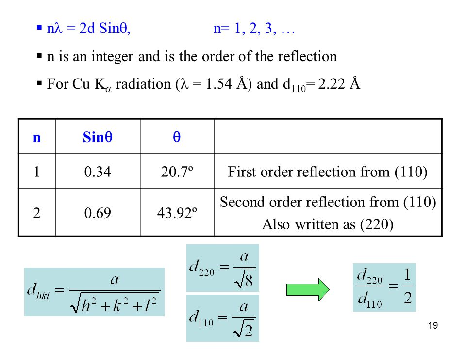 n is an integer and is the order of the reflection