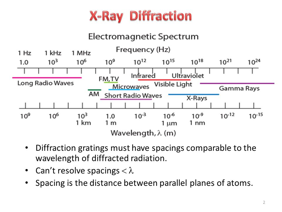 X-Ray Diffraction Diffraction gratings must have spacings comparable to the wavelength of diffracted radiation.