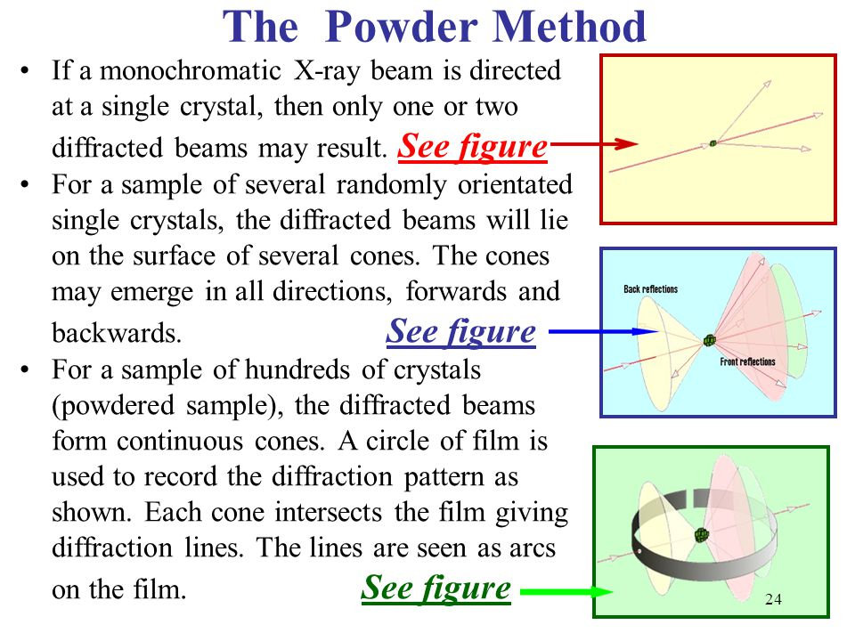 The Powder Method If a monochromatic X-ray beam is directed at a single crystal, then only one or two diffracted beams may result. See figure.