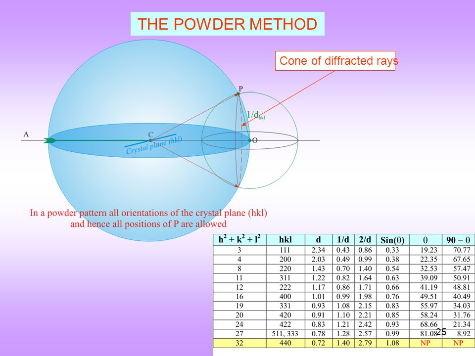 THE POWDER METHOD Cone of diffracted rays