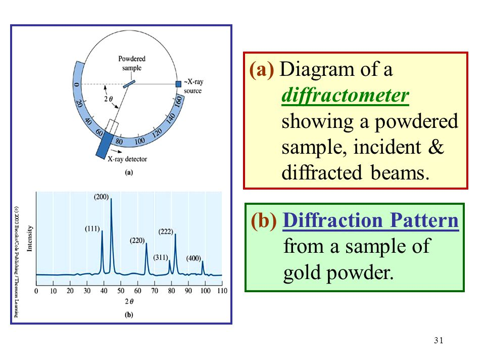 (a) Diagram of a diffractometer. showing a powdered. sample, incident & diffracted beams. (b) Diffraction Pattern.