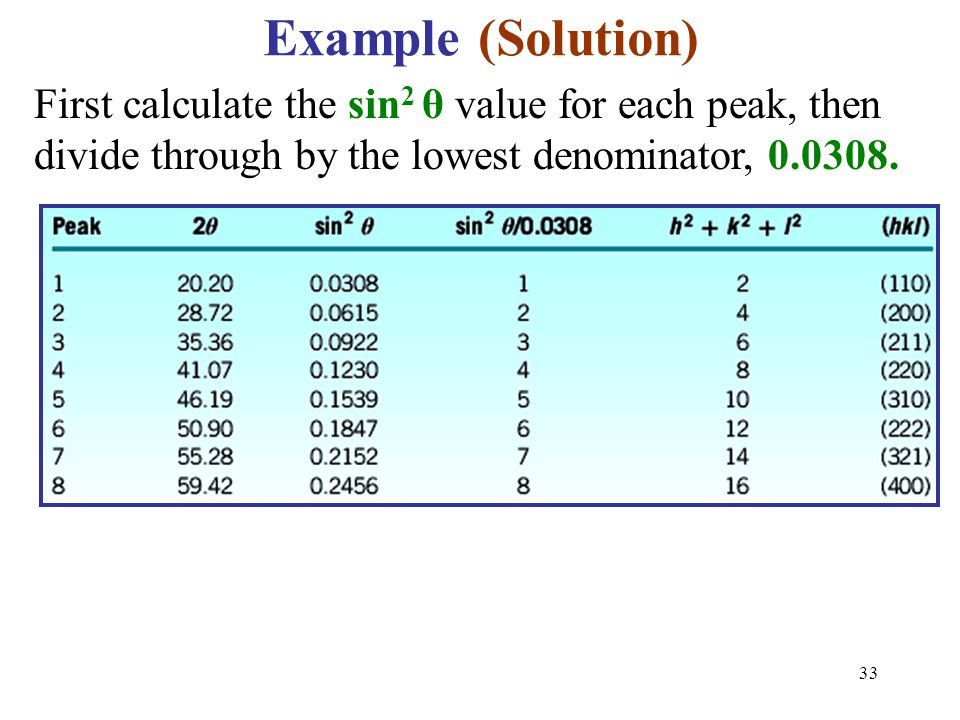 Example (Solution) First calculate the sin2 θ value for each peak, then divide through by the lowest denominator, 0.0308.