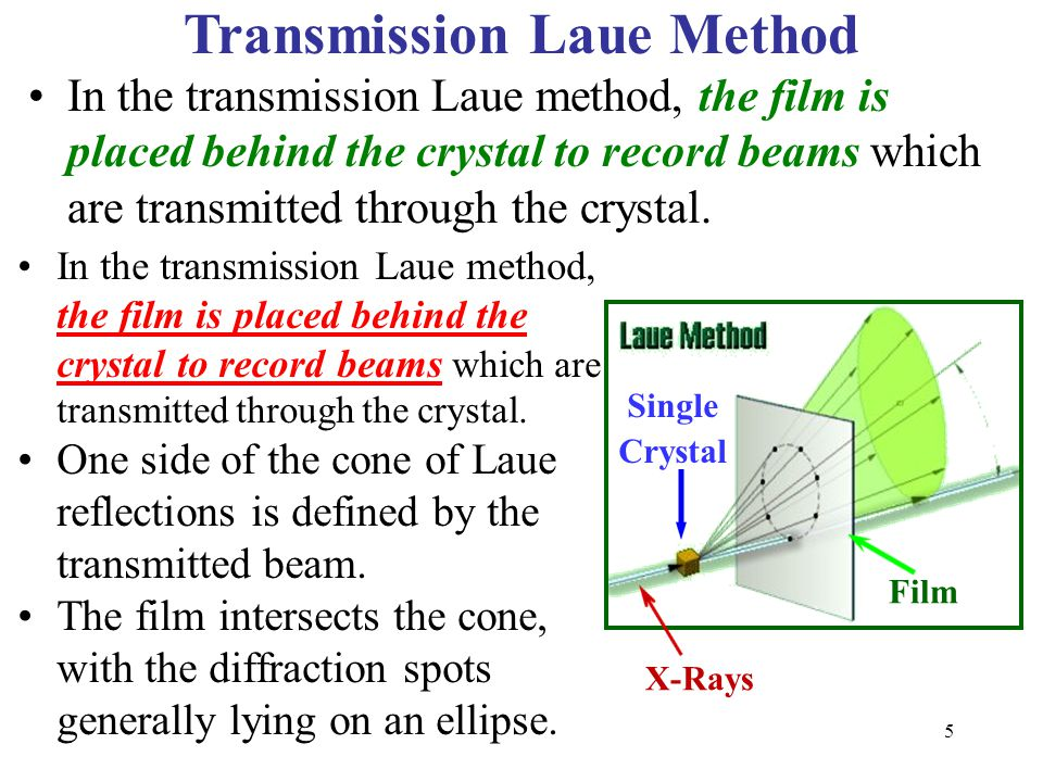Transmission Laue Method