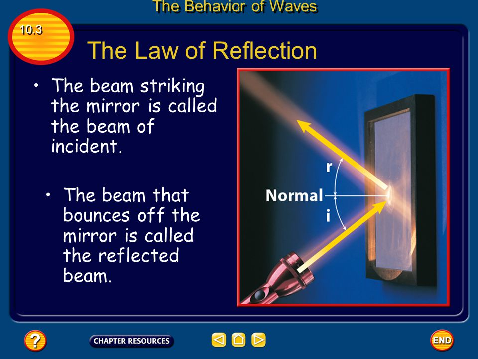 The Behavior of Waves 10.3. The Law of Reflection. The beam striking the mirror is called the beam of incident.