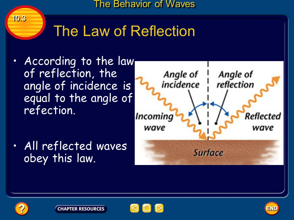 The Behavior of Waves 10.3. The Law of Reflection. According to the law of reflection, the angle of incidence is equal to the angle of refection.