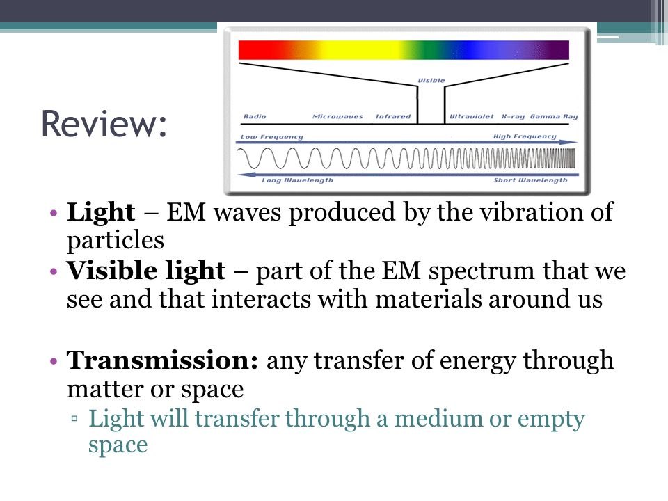 Review: Light – EM waves produced by the vibration of particles