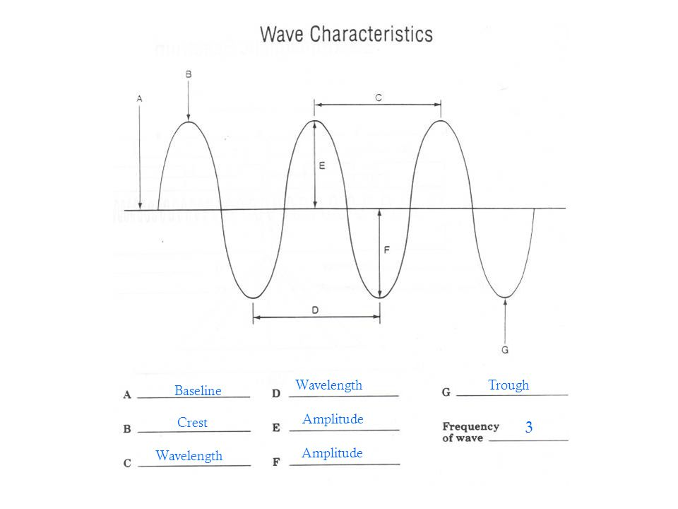 Wavelength Trough Baseline Crest Amplitude 3 Wavelength Amplitude