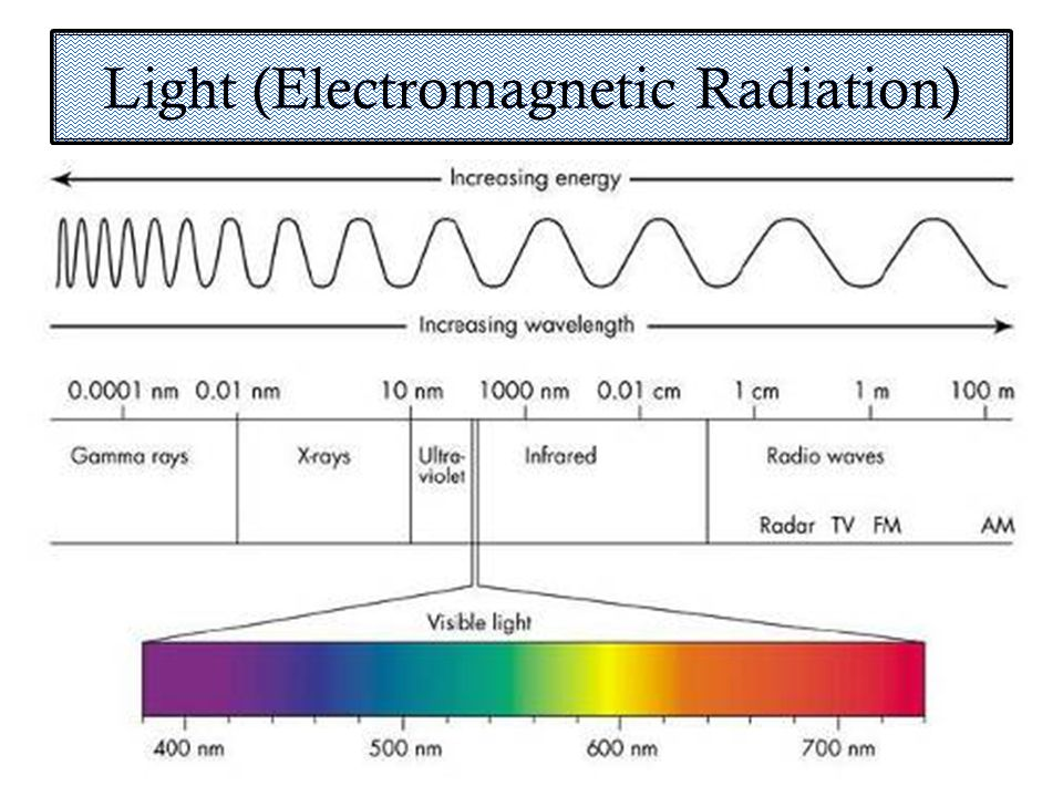 Light (Electromagnetic Radiation)