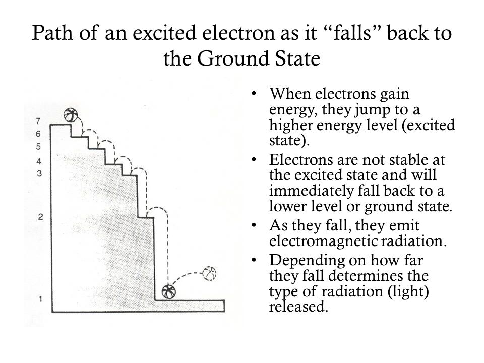 Path of an excited electron as it falls back to the Ground State
