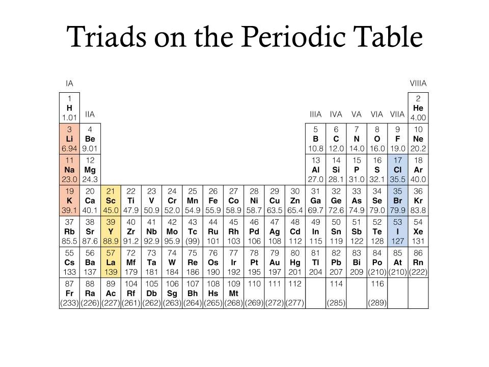 Triads on the Periodic Table