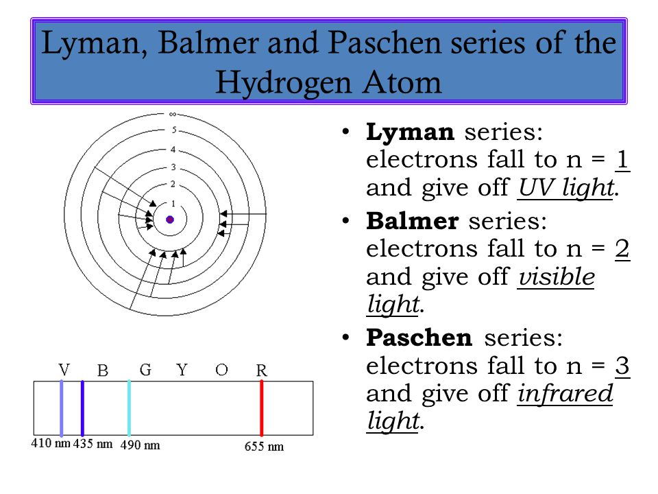 Lyman, Balmer and Paschen series of the Hydrogen Atom