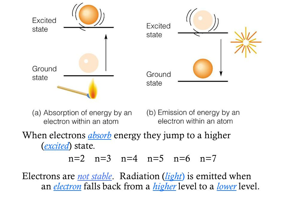 When electrons absorb energy they jump to a higher (excited) state.