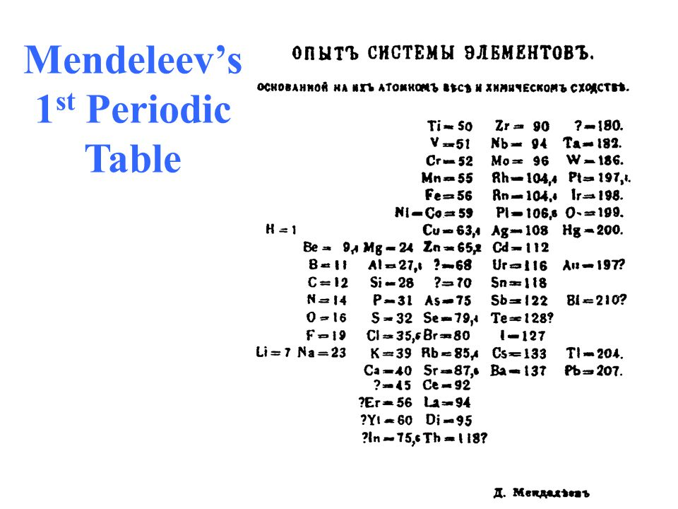 Mendeleev's 1st Periodic Table