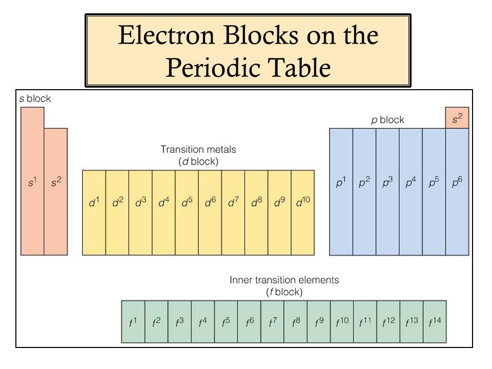 Electron Blocks on the Periodic Table