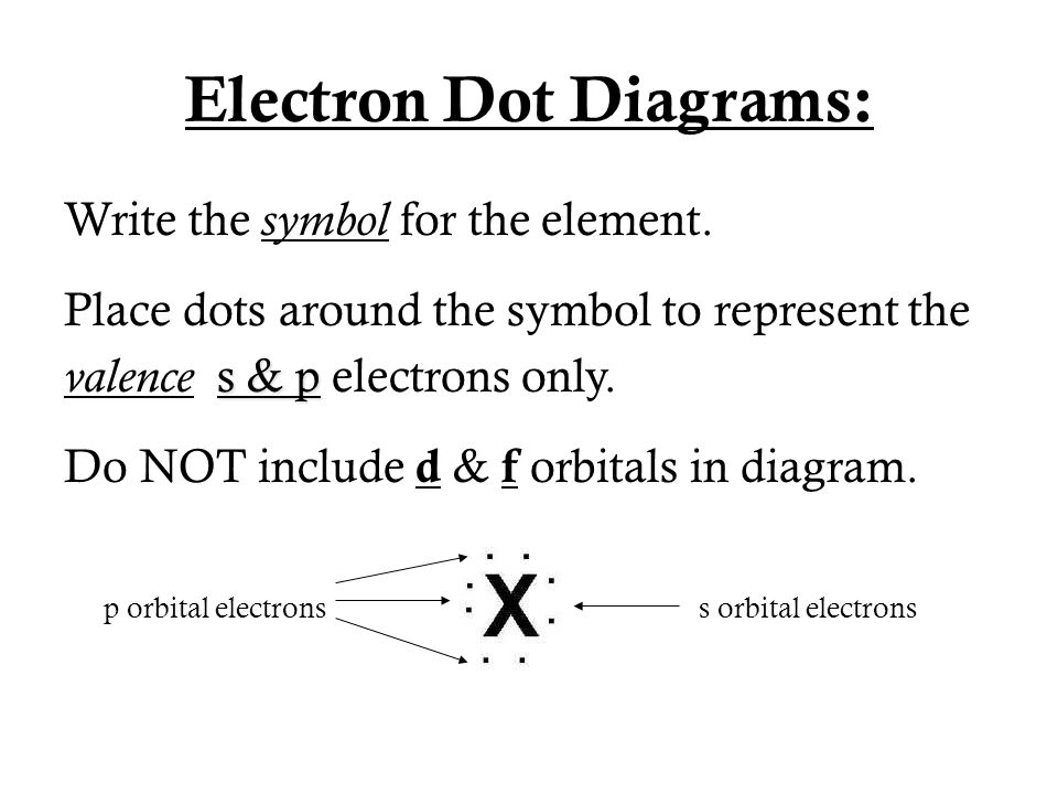 Electron Dot Diagrams: