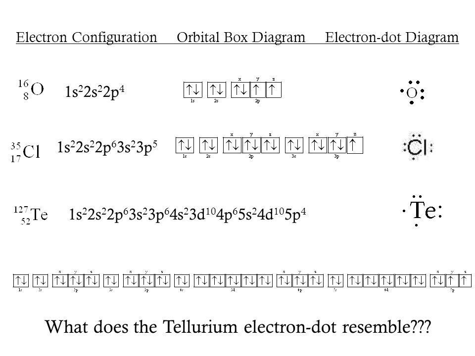 Electron Configuration Orbital Box Diagram Electron-dot Diagram