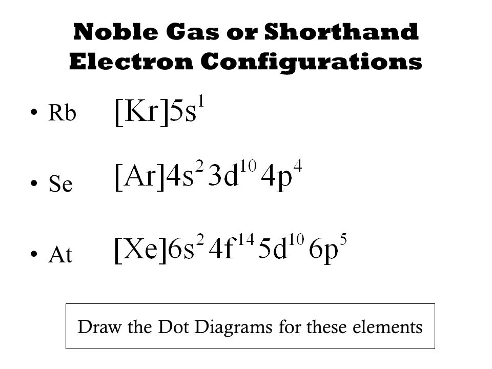 Noble Gas or Shorthand Electron Configurations