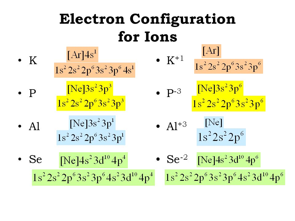 Electron Configuration for Ions