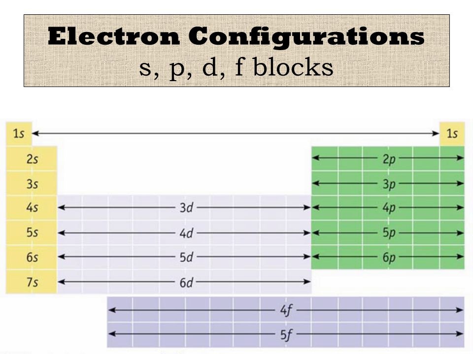 Electron Configurations s, p, d, f blocks