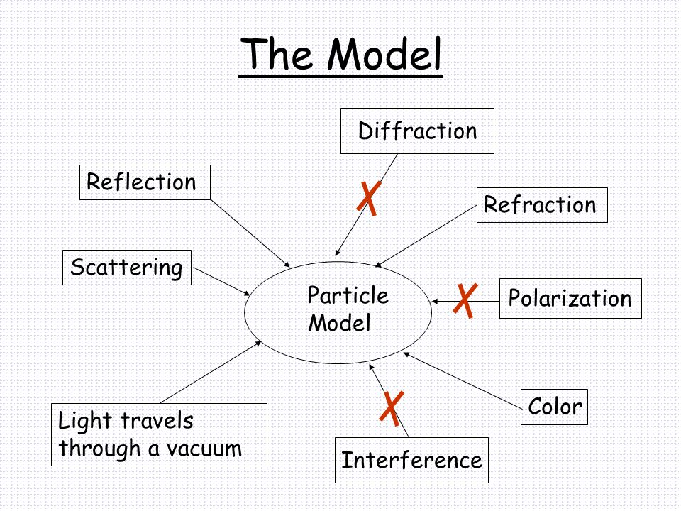 The Model Diffraction Reflection Refraction Scattering Particle