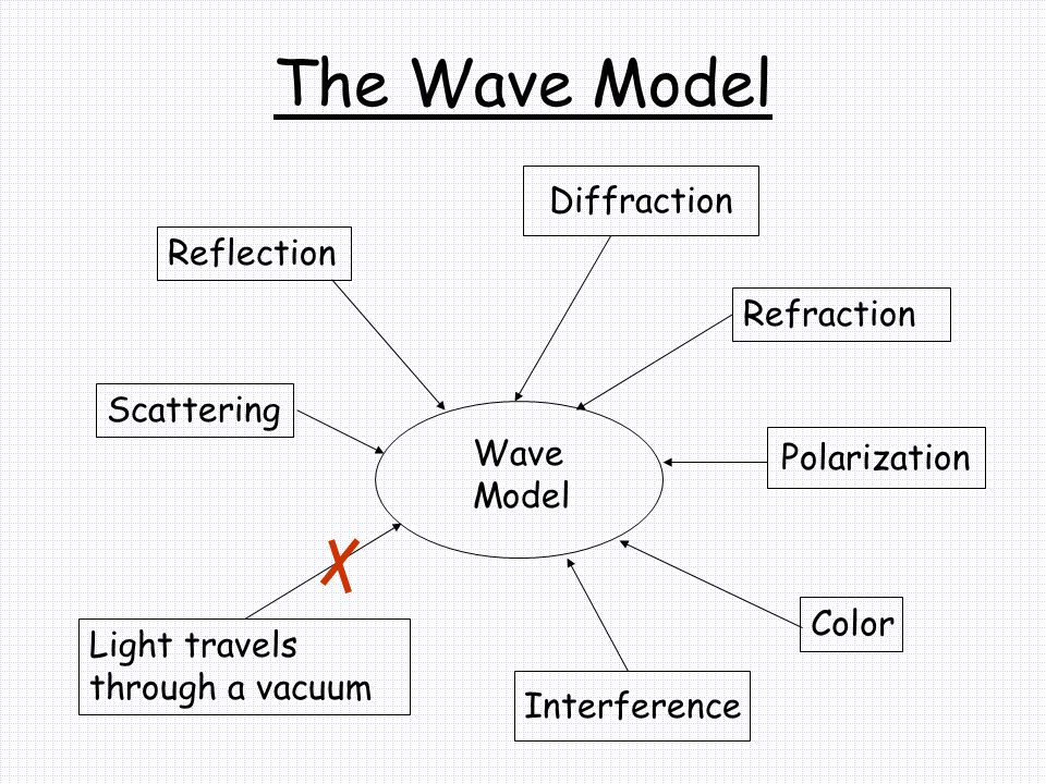 The Wave Model Diffraction Reflection Refraction Scattering Wave