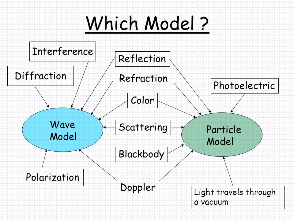 Which Model Interference Reflection Diffraction Refraction